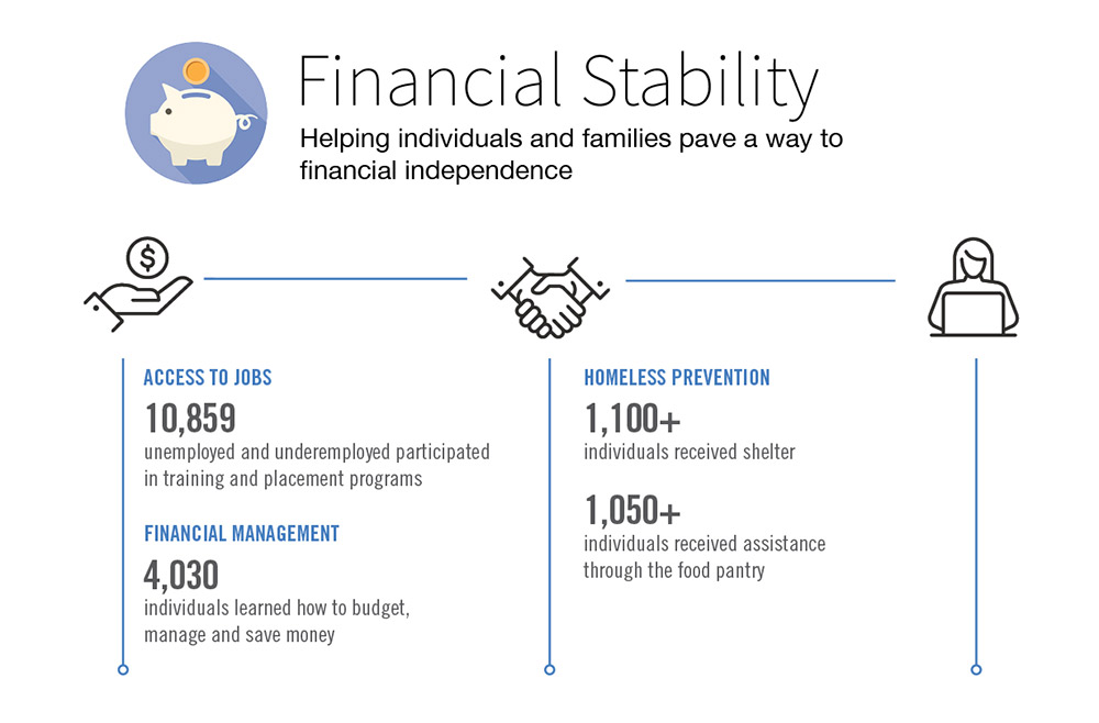 Helping families and individuals find a path to financial stability